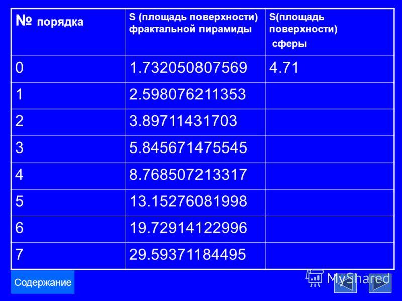 порядка S (площадь поверхности) фрактальной пирамиды S(площадь поверхности) сферы 01.7320508075694.71 12.598076211353 23.89711431703 35.845671475545 48.768507213317 513.15276081998 619.72914122996 729.59371184495 Содержание
