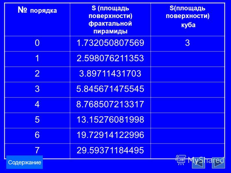 порядка S (площадь поверхности) фрактальной пирамиды S(площадь поверхности) куба 01.7320508075693 12.598076211353 23.89711431703 35.845671475545 48.768507213317 513.15276081998 619.72914122996 729.59371184495 Содержание