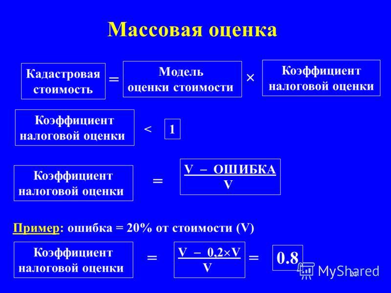 21 Массовая оценка Кадастровая стоимость Модель оценки стоимости = × Коэффициент налоговой оценки Коэффициент налоговой оценки < 1 Коэффициент налоговой оценки = V ОШИБКА V = V 0,2 V V = 0.8 Пример: ошибка = 20% от стоимости (V) Коэффициент налоговой
