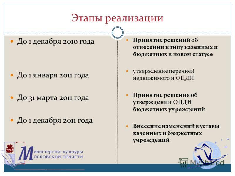 Этапы реализации До 1 декабря 2010 года До 1 января 2011 года До 31 марта 2011 года До 1 декабря 2011 года Принятие решений об отнесении к типу казенных и бюджетных в новом статусе утверждение перечней недвижимого и ОЦДИ Принятие решения об утвержден