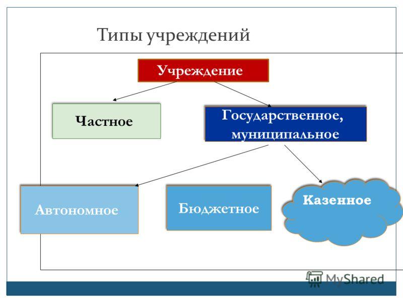 Типы учреждений Бюдж Учреждение Частное Государственное, муниципальное Государственное, муниципальное Бюджетное Автономное Казенное