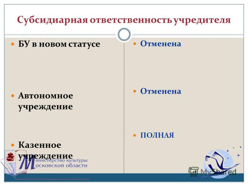 Субсидиарная ответственность учредителя БУ в новом статусе Автономное учреждение Казенное учреждение Отменена ПОЛНАЯ