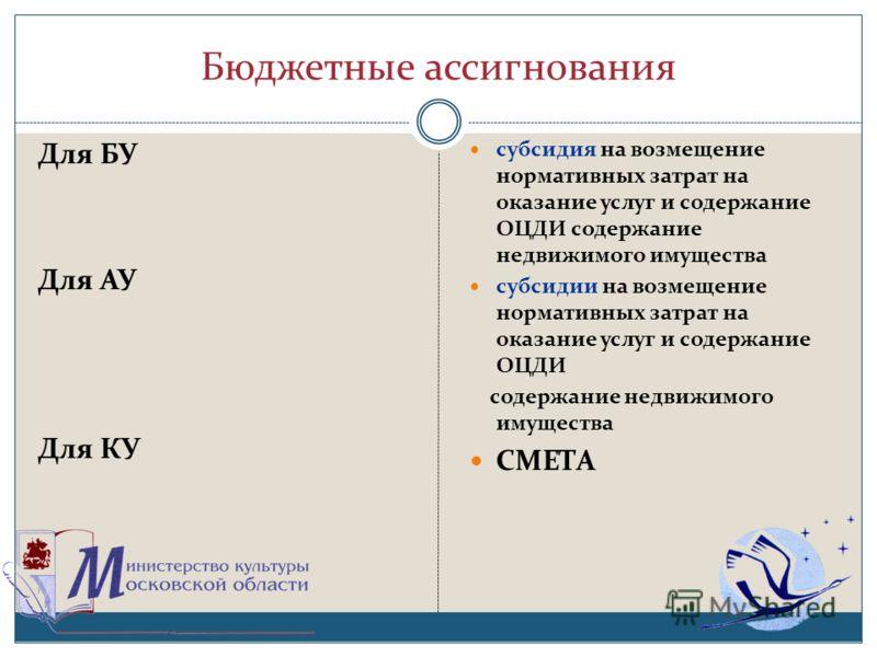 Бюджетные ассигнования Для БУ Для АУ Для КУ субсидия на возмещение нормативных затрат на оказание услуг и содержание ОЦДИ содержание недвижимого имущества субсидии на возмещение нормативных затрат на оказание услуг и содержание ОЦДИ содержание недвиж