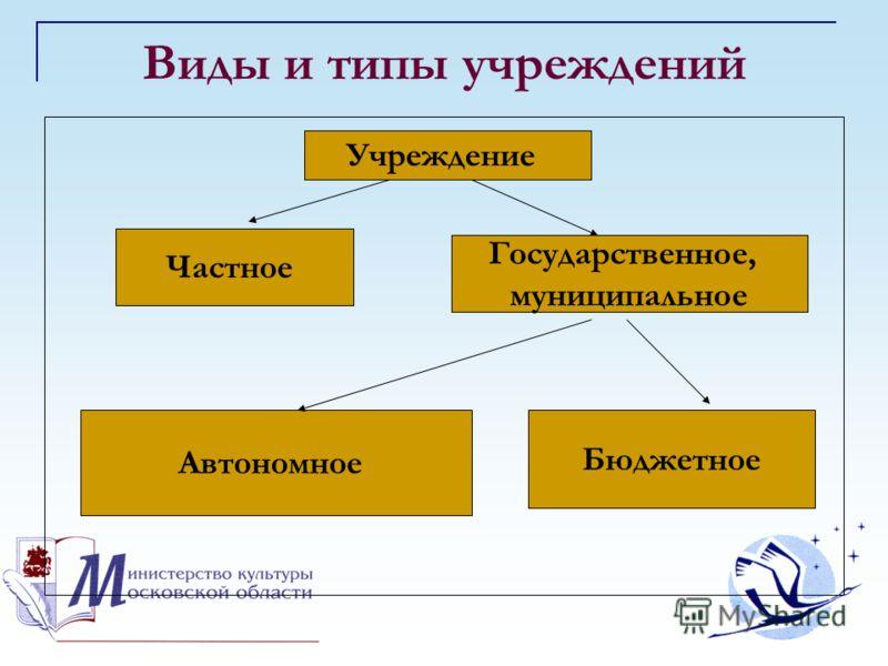 Виды и типы учреждений Учреждение Частное Государственное, муниципальное Бюджетное Автономное