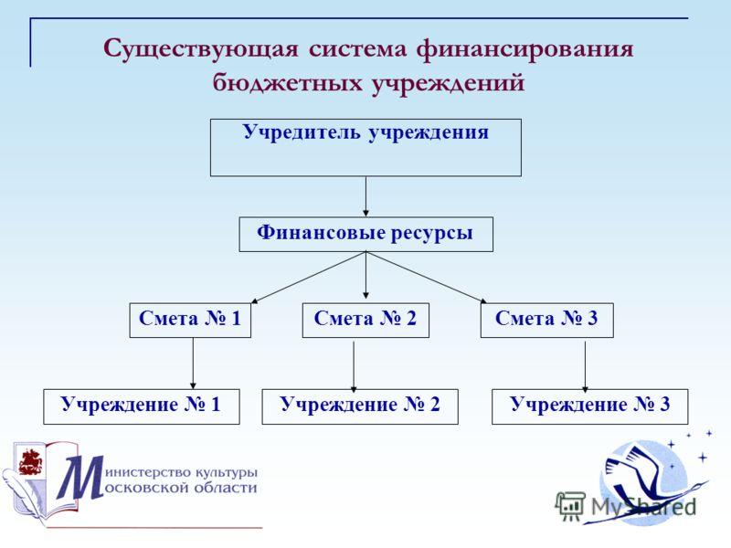 Существующая система финансирования бюджетных учреждений Учредитель учреждения Финансовые ресурсы Смета 1Смета 2Смета 3 Учреждение 1Учреждение 2Учреждение 3