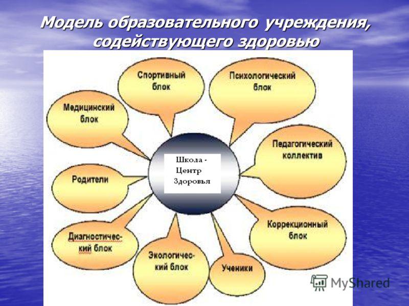 Модель образовательного учреждения, содействующего здоровью