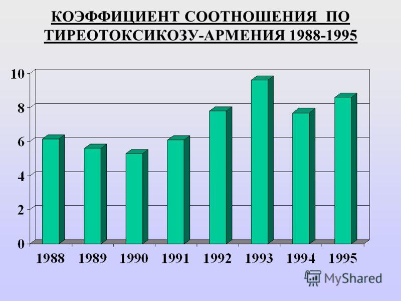 КОЭФФИЦИЕНТ СООТНОШЕНИЯ ПО ТИРЕОТОКСИКОЗУ-АРМЕНИЯ 1988-1995