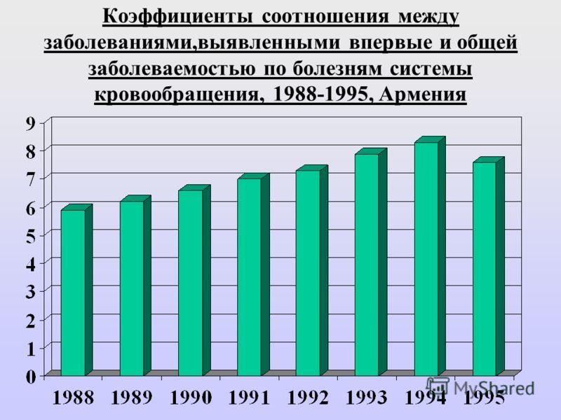 Коэффициенты соотношения между заболеваниями,выявленными впервые и общей заболеваемостью по болезням системы кровообращения, 1988-1995, Армения