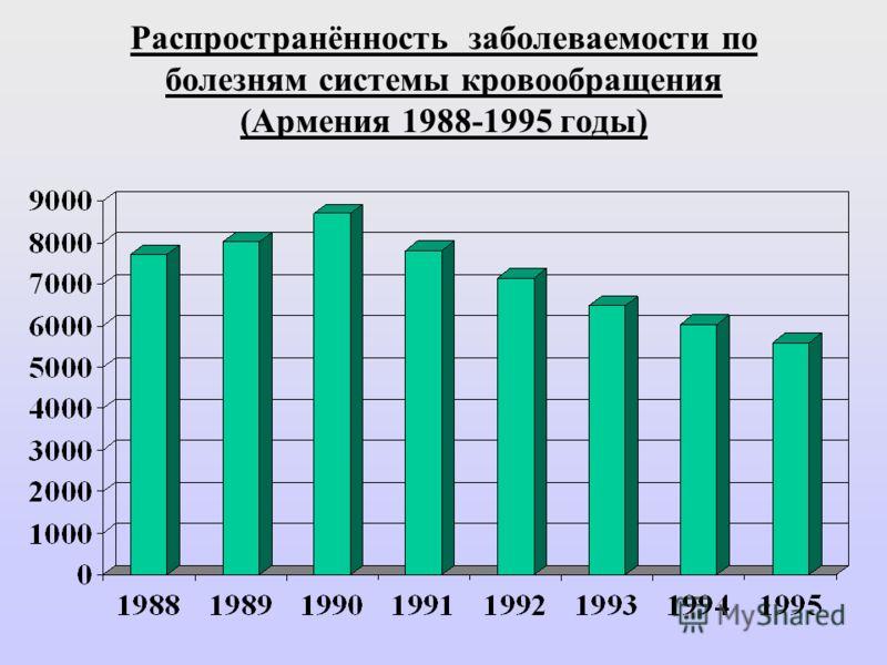 Распространённость заболеваемости по болезням системы кровообращения (Армения 1988-1995 годы)