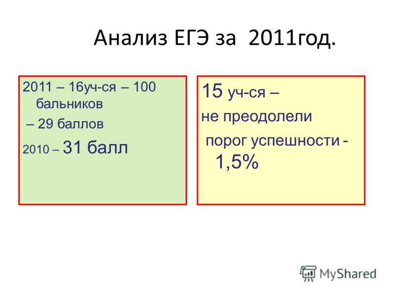 Анализ ЕГЭ за 2011год. 2011 – 16уч-ся – 100 бальников – 29 баллов 2010 – 31 балл 15 уч-ся – не преодолели порог успешности - 1,5%