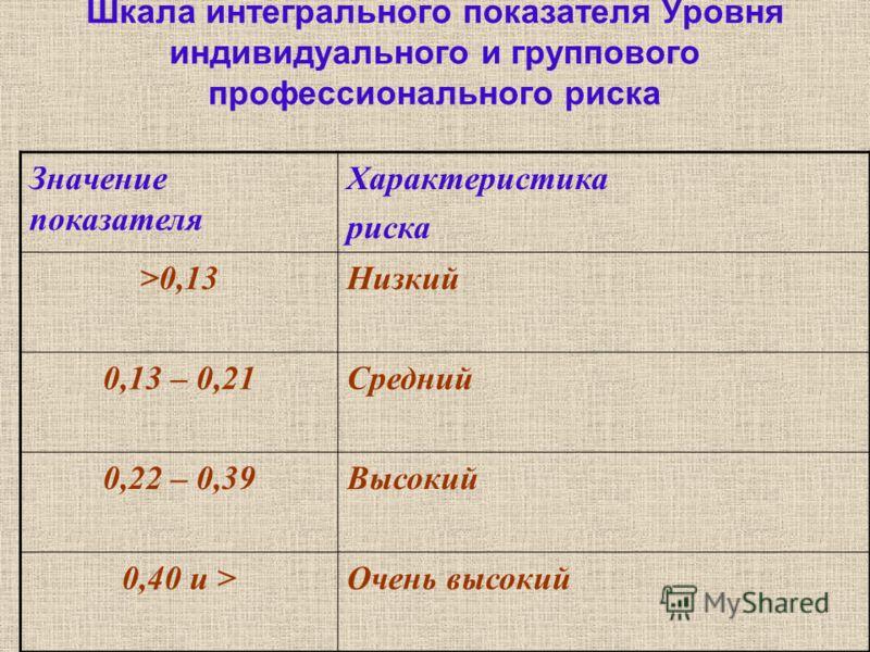 Шкала интегрального показателя Уровня индивидуального и группового профессионального риска Значение показателя Характеристика риска >0,13Низкий 0,13 – 0,21Средний 0,22 – 0,39Высокий 0,40 и >Очень высокий