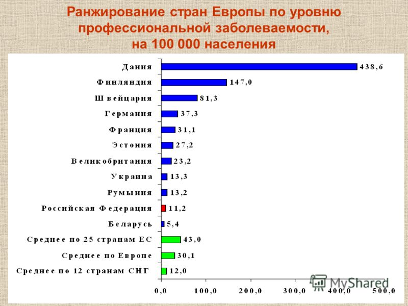 Ранжирование стран Европы по уровню профессиональной заболеваемости, на 100 000 населения