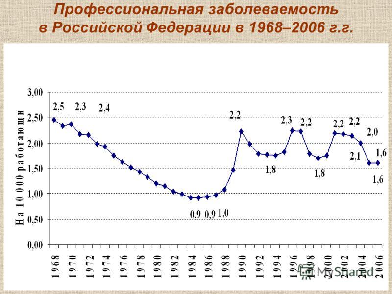 9 Профессиональная заболеваемость в Российской Федерации в 1968–2006 г.г.