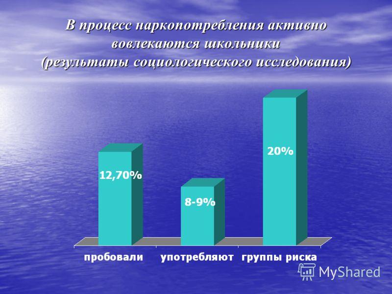 В процесс наркопотребления активно вовлекаются школьники (результаты социологического исследования)