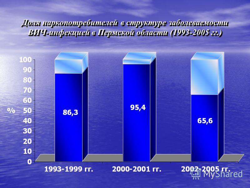 Доля наркопотребителей в структуре заболеваемости ВИЧ-инфекцией в Пермской области (1993-2005 гг.)