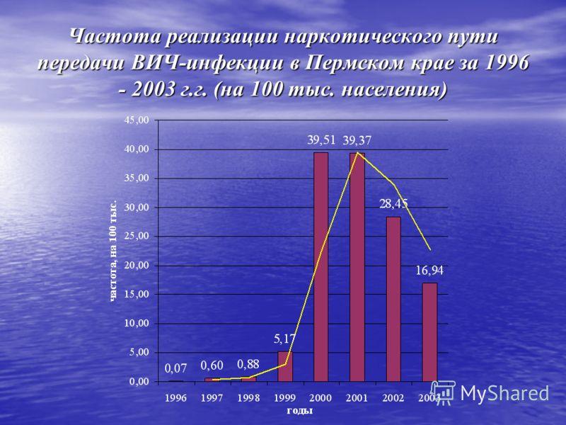 Частота реализации наркотического пути передачи ВИЧ-инфекции в Пермском крае за 1996 - 2003 г.г. (на 100 тыс. населения)