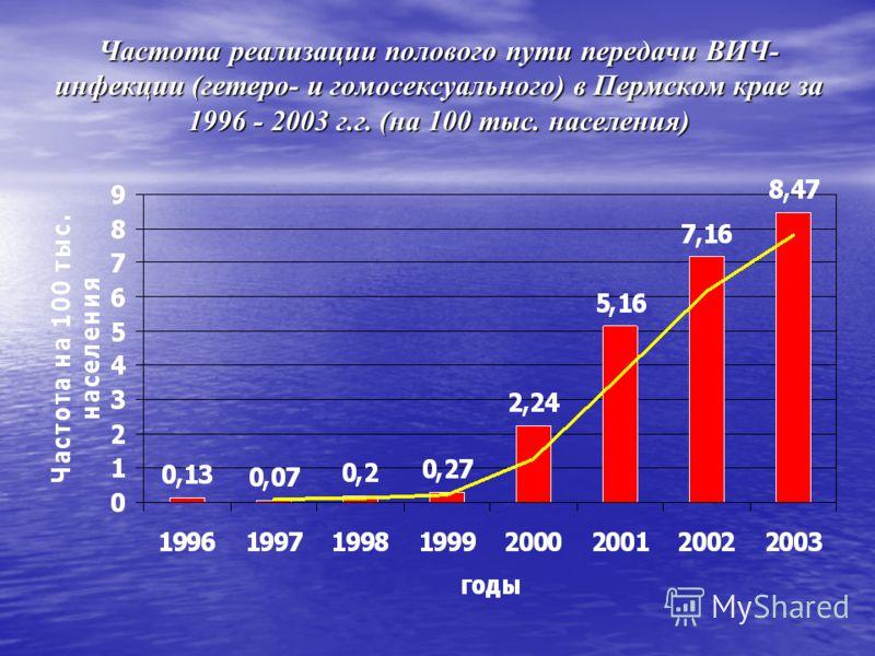 Частота реализации полового пути передачи ВИЧ- инфекции (гетеро- и гомосексуального) в Пермском крае за 1996 - 2003 г.г. (на 100 тыс. населения)