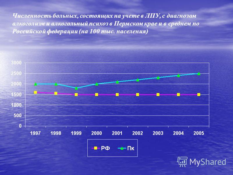 Численность больных, состоящих на учете в ЛПУ, с диагнозом алкоголизм и алкогольный психоз в Пермском крае и в среднем по Российской федерации (на 100 тыс. населения)