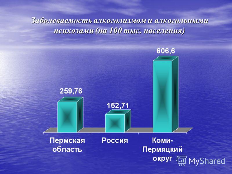 Заболеваемость алкоголизмом и алкогольными психозами (на 100 тыс. населения)