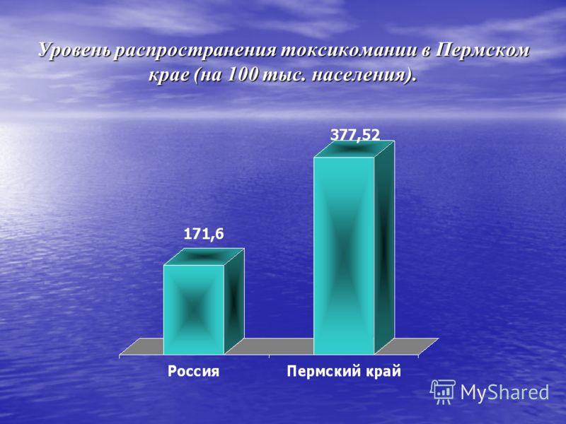 Уровень распространения токсикомании в Пермском крае (на 100 тыс. населения).
