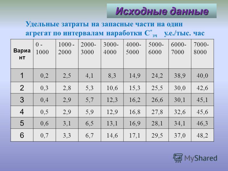 Методические указания Суммарные затраты на поддержание надежности, а также затраты на запасные части за оптимальный ресур определяются по формулам: Суммарные затраты на поддержание надежности, а также затраты на запасные части за оптимальный ресурс о