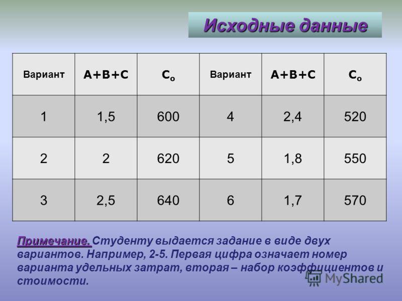 Исходные данные Вариа нт 0 - 1000 1000 - 2000 2000- 3000 3000- 4000 4000- 5000 5000- 6000 6000- 7000 7000- 8000 1 0,22,54,18,314,924,238,940,0 2 0,32,85,310,615,325,530,042,6 3 0,42,95,712,316,226,630,145,1 4 0,52,95,912,916,827,832,645,6 5 0,63,16,5