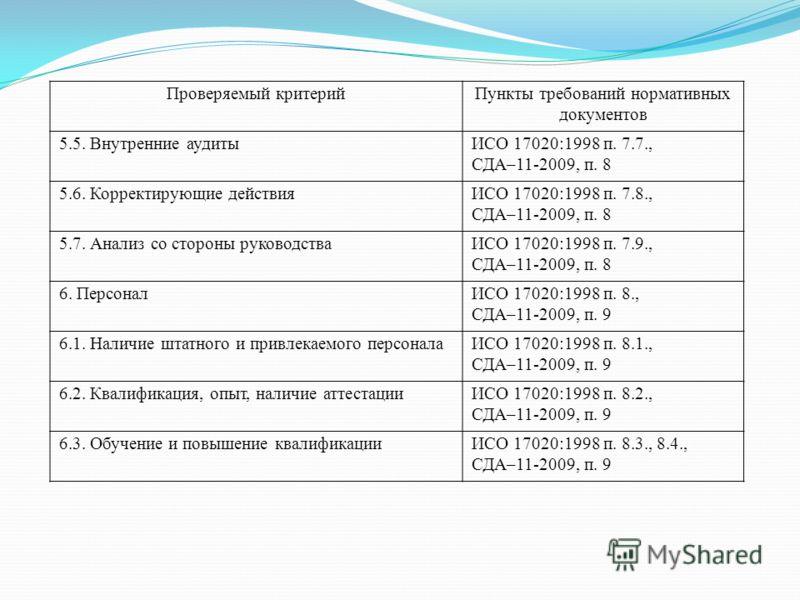 Проверяемый критерийПункты требований нормативных документов 5.5. Внутренние аудитыИСО 17020:1998 п. 7.7., СДА–11-2009, п. 8 5.6. Корректирующие действияИСО 17020:1998 п. 7.8., СДА–11-2009, п. 8 5.7. Анализ со стороны руководстваИСО 17020:1998 п. 7.9