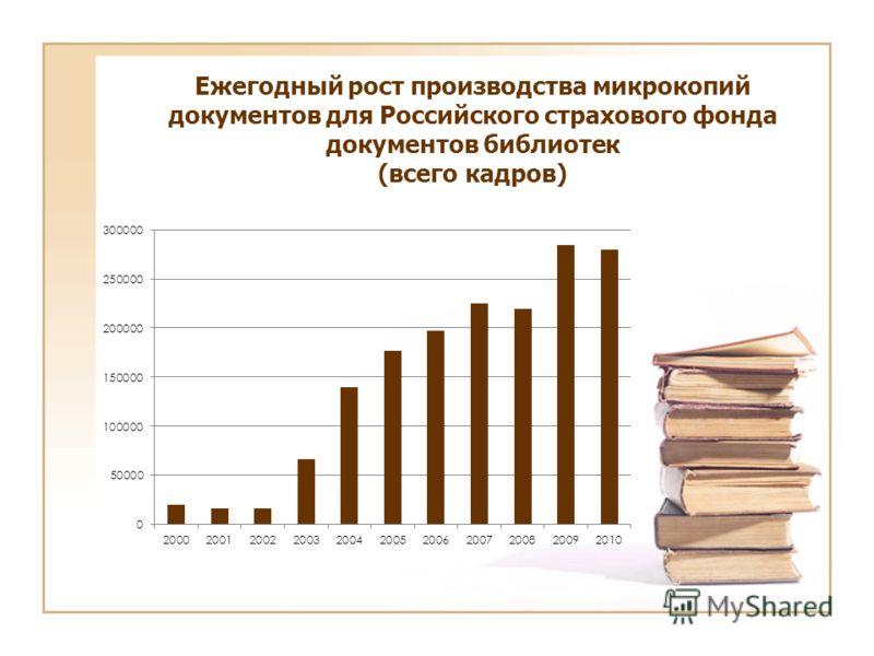 Ежегодный рост производства микрокопий документов для Российского страхового фонда документов библиотек (всего кадров)