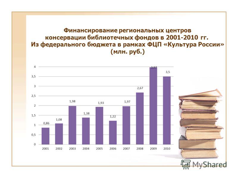 Финансирование региональных центров консервации библиотечных фондов в 2001-2010 гг. Из федерального бюджета в рамках ФЦП «Культура России» (млн. руб.)