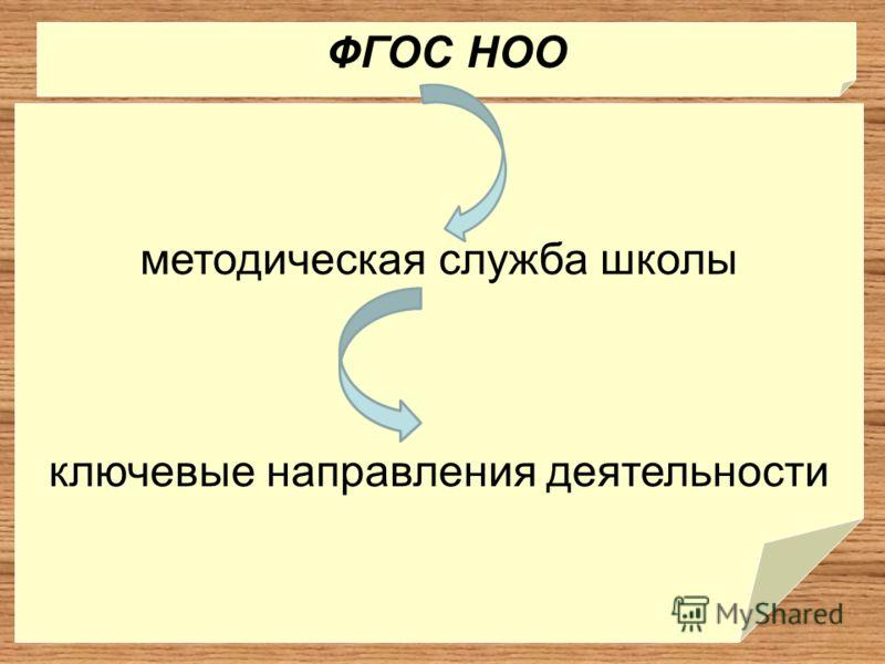 ФГОС НОО методическая служба школы ключевые направления деятельности
