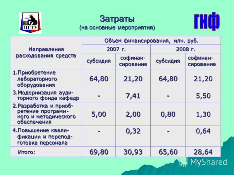 Затраты (на основные мероприятия) Направления расходования средств Объём финансирования, млн. руб. 2007 г. 2008 г. субсидия софинан- сирование субсидия 1.Приобретение лабораторного оборудования 64,8021,2064,8021,20 3.Модернизация ауди- торного фонда