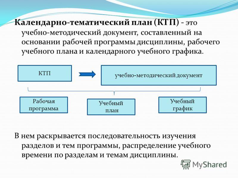 Календарно-тематический план (КТП) - это учебно-методический документ, составленный на основании рабочей программы дисциплины, рабочего учебного плана и календарного учебного графика. В нем раскрывается последовательность изучения разделов и тем прог