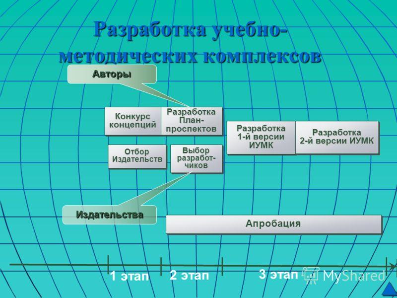 Разработка учебно- методических комплексов Апробация Выбор разработ- чиков Авторы Конкурс концепций Разработка План- проспектов Отбор Издательств Разработка 1-й версии ИУМК Разработка 2-й версии ИУМК Издательства 1 этап 2 этап 3 этап