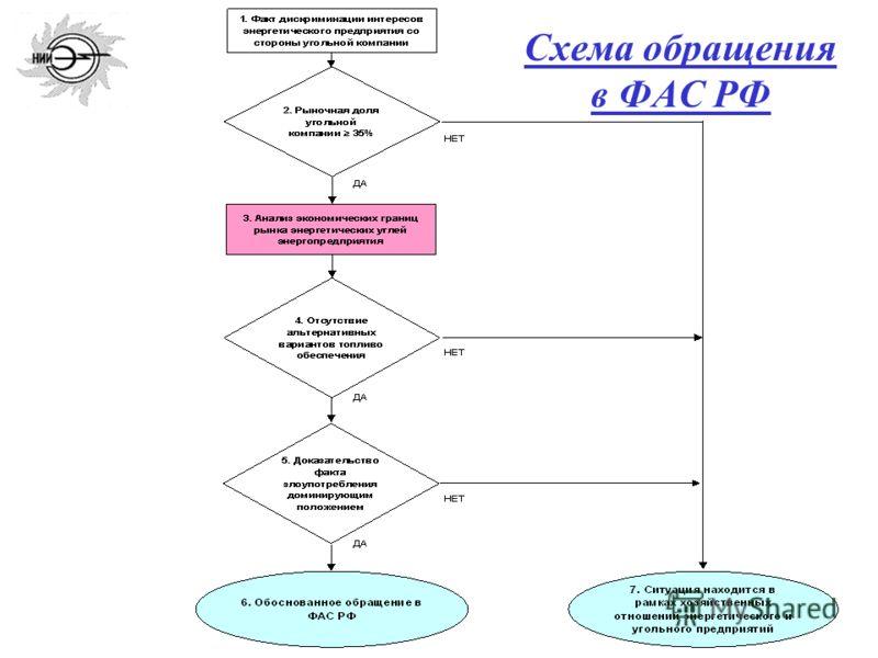 8 Схема обращения в ФАС РФ