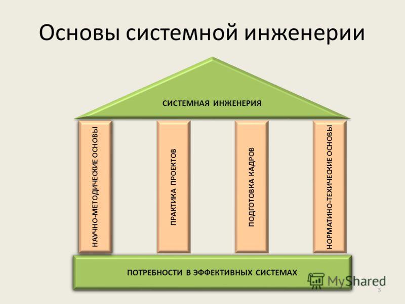 Основы системной инженерии 3 СИСТЕМНАЯ ИНЖЕНЕРИЯ ПОТРЕБНОСТИ В ЭФФЕКТИВНЫХ СИСТЕМАХ НАУЧНО-МЕТОДИЧЕСКИЕ ОСНОВЫ НОРМАТИНО-ТЕХИЧЕСКИЕ ОСНОВЫ ПОДГОТОВКА КАДРОВ ПРАКТИКА ПРОЕКТОВ