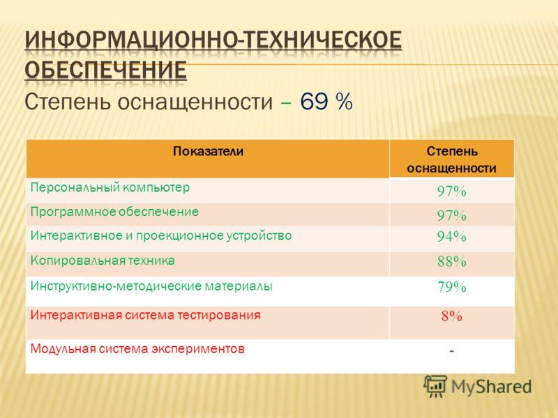 Степень оснащенности – 69 % ПоказателиСтепень оснащенности Персональный компьютер 97% Программное обеспечение 97% Интерактивное и проекционное устройство 94% Копировальная техника 88% Инструктивно-методические материалы 79% Интерактивная система тест