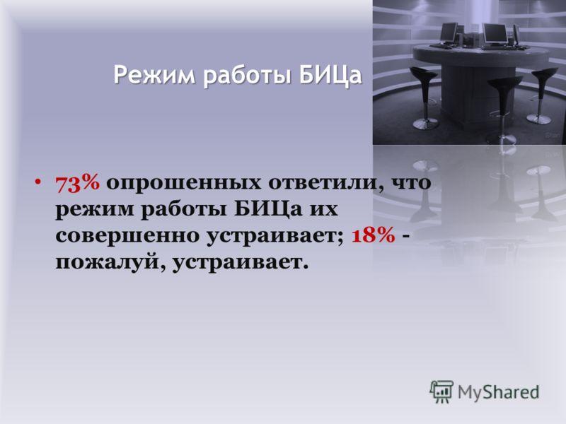 Режим работы БИЦа 73% опрошенных ответили, что режим работы БИЦа их совершенно устраивает; 18% - пожалуй, устраивает.