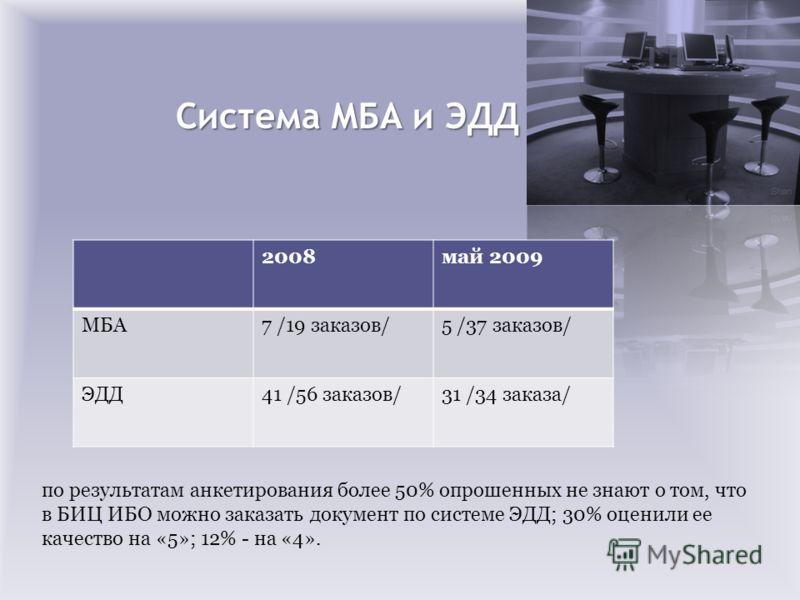 Система МБА и ЭДД 2008май 2009 МБА7 /19 заказов/5 /37 заказов/ ЭДД41 /56 заказов/31 /34 заказа/ по результатам анкетирования более 50% опрошенных не знают о том, что в БИЦ ИБО можно заказать документ по системе ЭДД; 30% оценили ее качество на «5»; 12