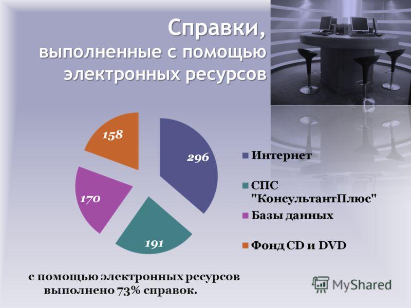Справки, выполненные с помощью электронных ресурсов с помощью электронных ресурсов выполнено 73% справок.