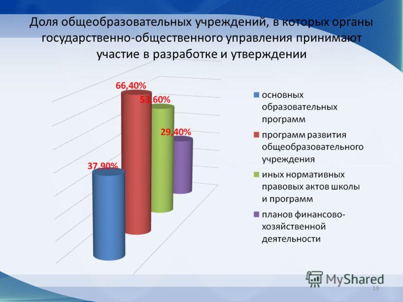 Доля общеобразовательных учреждений, в которых органы государственно-общественного управления принимают участие в разработке и утверждении 19