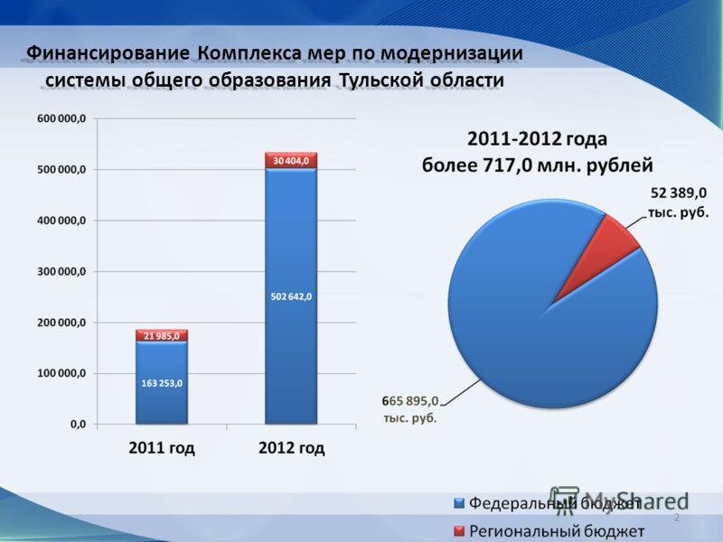 Финансирование Комплекса мер по модернизации системы общего образования Тульской области 2
