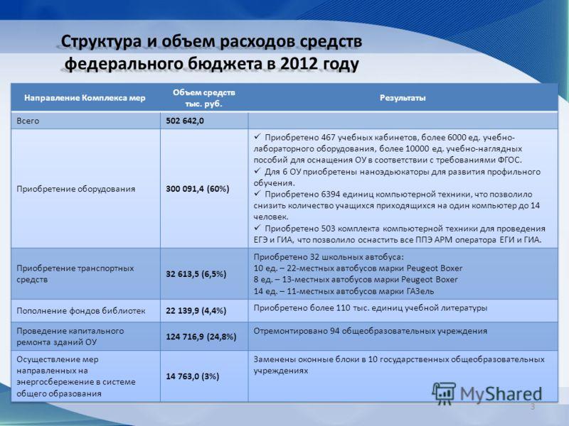 Структура и объем расходов средств федерального бюджета в 2012 году 3