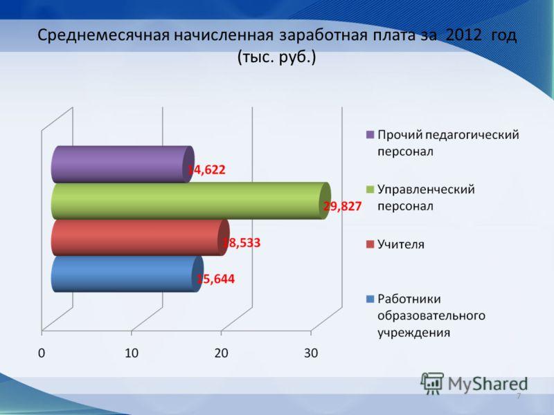 Среднемесячная начисленная заработная плата за 2012 год (тыс. руб.) 7