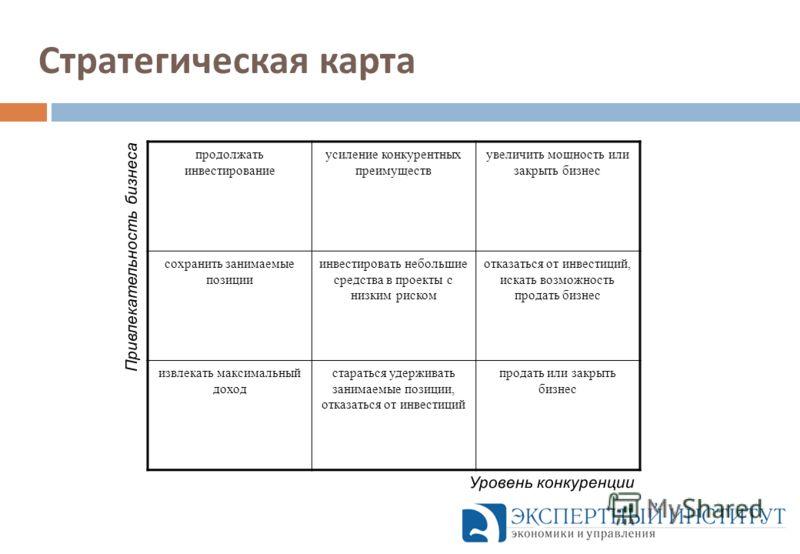 Стратегическая карта продолжать инвестирование усиление конкурентных преимуществ увеличить мощность или закрыть бизнес сохранить занимаемые позиции инвестировать небольшие средства в проекты с низким риском отказаться от инвестиций, искать возможност