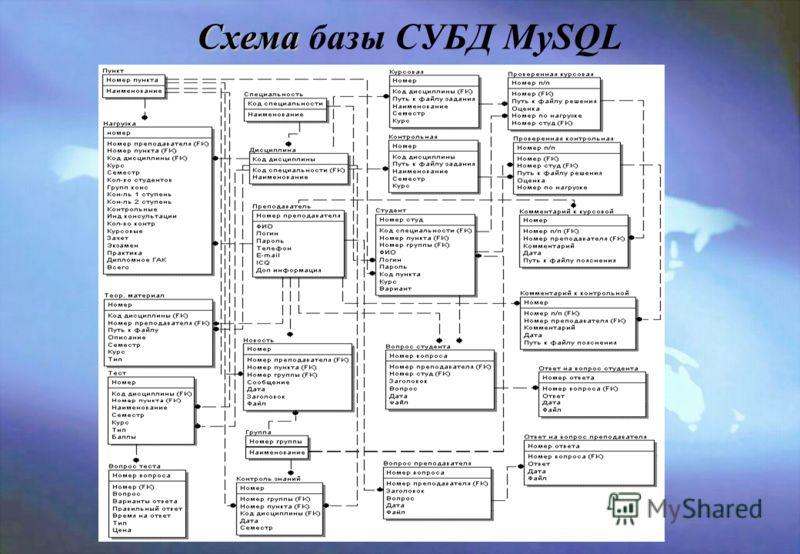 Спроектированная база данных включает основные таблицы, представленные на листе 13 и вспомогательные таблицы («Статистика» и «Администратор»). Для хранения данных об учебном процессе была построена база СУБД MySQL