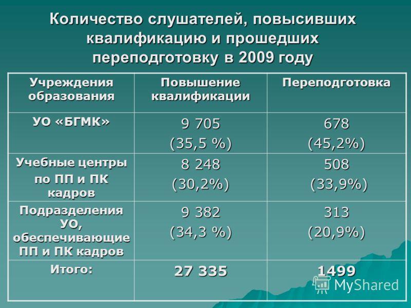 Количество слушателей, повысивших квалификацию и прошедших переподготовку в 2009 году Учреждения образования Повышение квалификации Переподготовка УО «БГМК» 9 705 (35,5 %) 678(45,2%) Учебные центры по ПП и ПК кадров 8 248 (30,2%)508 (33,9%) (33,9%) П