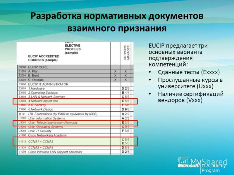 Разработка нормативных документов взаимного признания EUCIP предлагает три основных варианта подтверждения компетенций: Сданные тесты (Exxxx) Прослушанные курсы в университете (Uxxx) Наличие сертификаций вендоров (Vxxx)