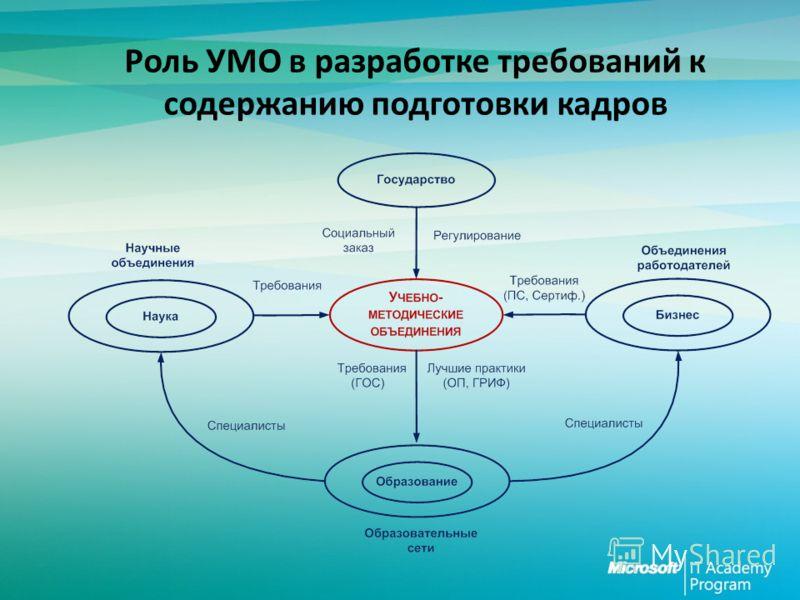 Роль УМО в разработке требований к содержанию подготовки кадров
