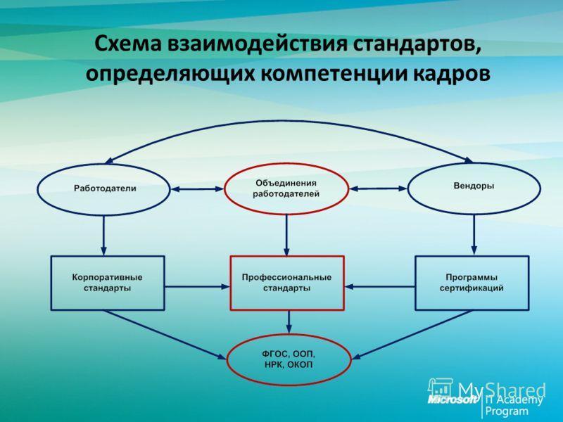 Схема взаимодействия стандартов, определяющих компетенции кадров