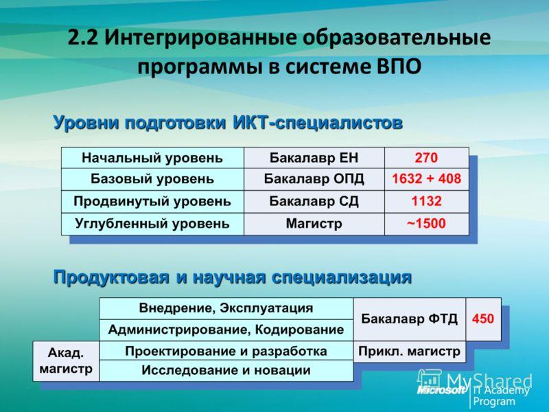 2.2 Интегрированные образовательные программы в системе ВПО Уровни подготовки ИКТ-специалистов Продуктовая и научная специализация